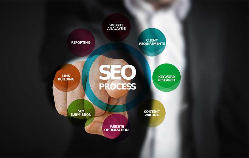 SEO Prozess der Webseitenoptimierung